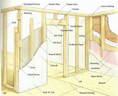 Interior Wall Framing Code by House Framing Diagram 21 Wiring Diagram Images Wiring