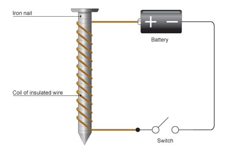 diagram of an electromagnet ks3 bitesize science magnets and electric current