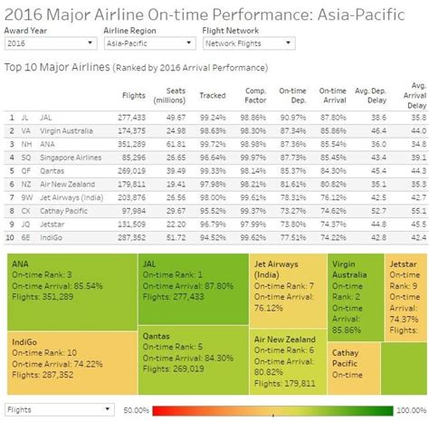 batik air on time performance air india declared as 3rd worst performing airlines in the