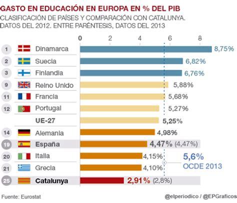 deducibles en educacion tabla gasto our europe arist 243 teles y bruselas