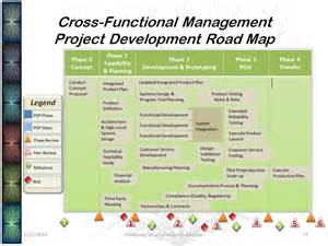 development roadmap template product development roadmap images