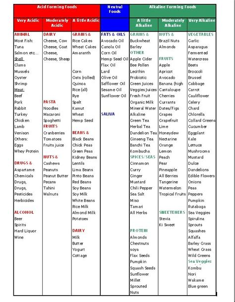 printable alkaline recipes acid and alkaline x health diet pinterest