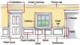 buying interior molding trim hometips