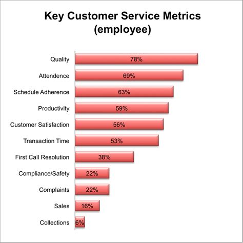 customer service metrics template the ascent inc