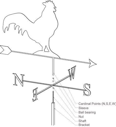 Online Shopping For Home Decorative Items by Wind Vanes Weathercock Traditional Amp Bespoke Weathervane