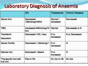 Elemental Table Anaemia In Pregnancy