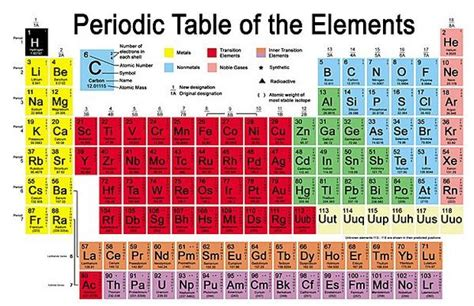 Am Periodic Table by All In All News On Quot How To Learn Periodic Table
