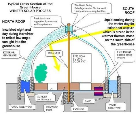greenhouse layout electronic city 48 best greenhouses sheds images on pinterest