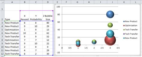 excel bubble chart vertola