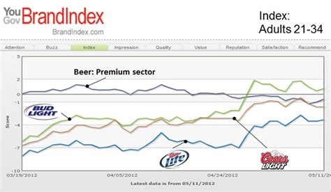 miller lite vs bud light yougov bud light paces domestic light beers in reaching