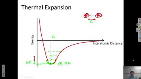 thermal expansion texas  intro  materials msen  youtube