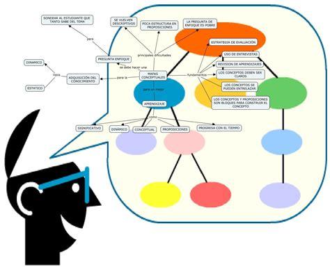 imagenes de mapas mentales animados mapas conceptuales blog de gesvin