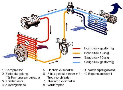Klimaanlage Pr Fen Auto by Klimaanlage