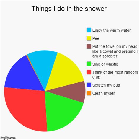 Things To Do In The Shower by Things I Do In The Shower Imgflip
