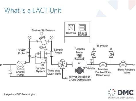 What Is In Law Unit | siemens oil and gas 2016 lact unit