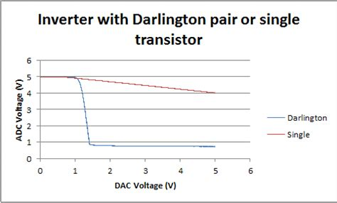 darlington transistor inverter if one transistor is then two must be better electron pi
