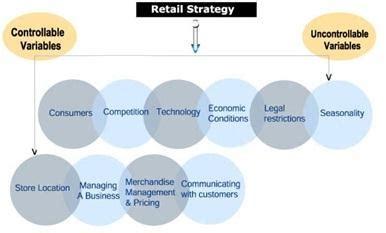 Plano Tx Mba Product Marketing Major by Retail Strategy Definition Marketing Dictionary Mba