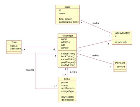 system diagram uml archives helperram