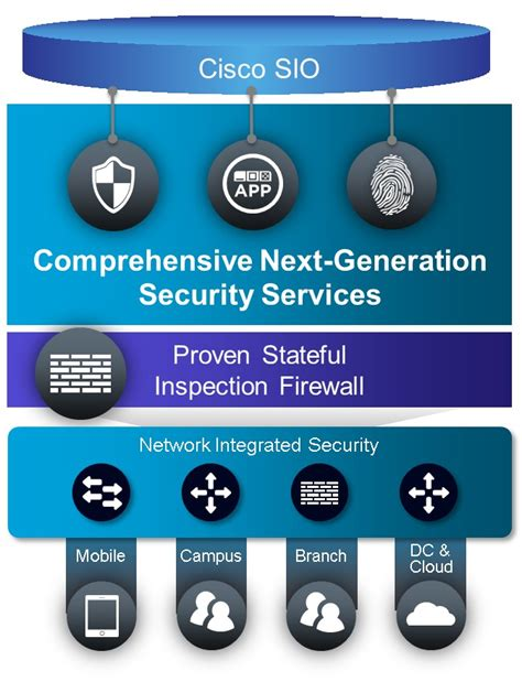 cisco next generation firewall services products