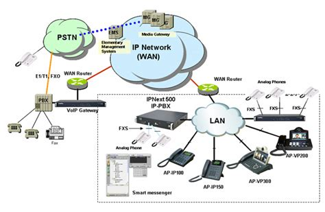 ip pbx ip pbx block diagram of communication