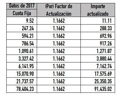 tablas subsidio para el empleo 2016 c 243 mo se hizo la actualizaci 243 n a la tabla de isr para 2018