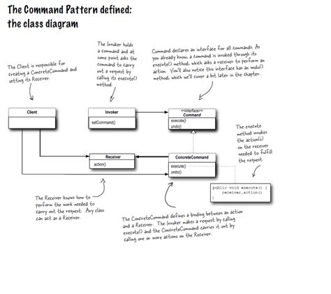 design pattern pdf head first head first design patterns command pattern qiangzhu 博客园