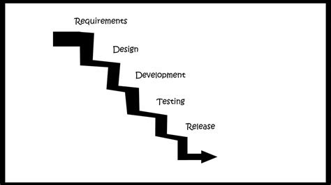design engineer life waterfall software life cycle model features and risks