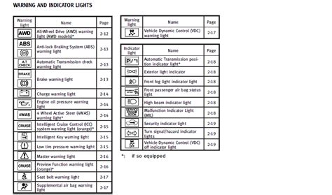 infiniti g sedan warning and indicator lights info