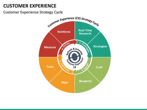 customer experience diagram customer experience management cxm or cem powerpoint