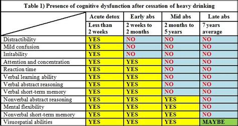 Can Detox Cause Brain Damage by Myths And Facts About And Brain Damage