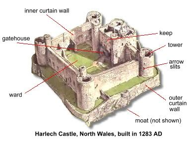 different layout features medieval castle anatomy 101 my literary quest