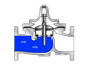 a guide to types of valves megadepot