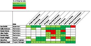 competency matrix template asq service quality division