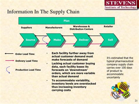 supply chain management diagram inventory management process flow diagram inventory get