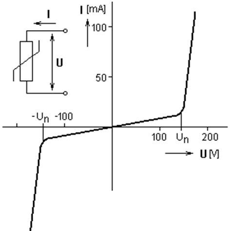 metal oxide resistor definition metal oxide resistor definition 28 images metal oxide varistor metal oxide varistor