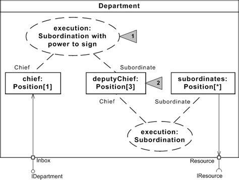Design Pattern Description | описание образцов проектирования на uml