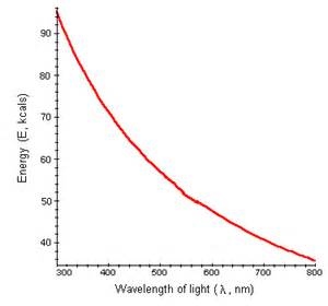 Light Energy Equation Light Energy Equation Gallery