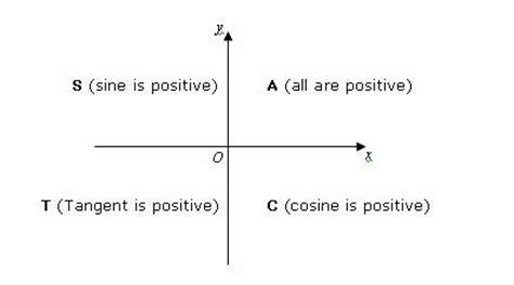 trigonometry cast diagram trig equations exles using cast diagrams with