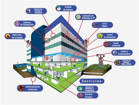 imagenes edificios inteligentes el edificio inteligente
