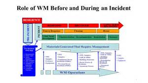 waste management strategy template waste management decision process during a homeland