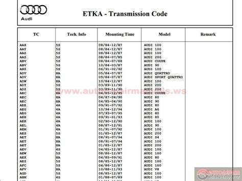 Audi Equipment Codes by Vag 01 04 2014 All Engine Codes All Gearbox Codes