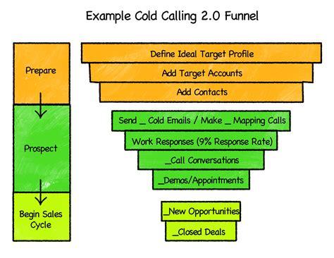 predictable revenue email templates audiobook charts sketches predictable revenue