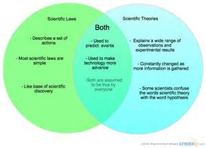 Template Theory by Scientific Laws And Theories Venn Diagram Creately