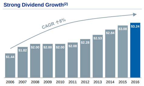 royal bank dividend royal bank 1 quot legacy asset quot for the next 100 years