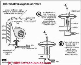 sticking or jammed air conditioner thermostatic expansion