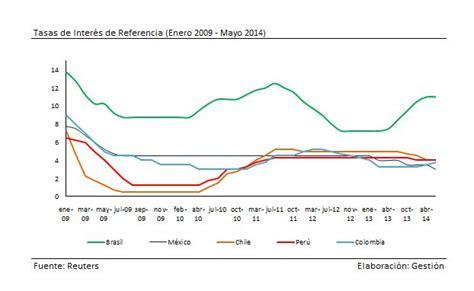 tasa efectiva brasil 2015 tasa efectiva brasil 2015 191 a cu 225 nto ascienden las
