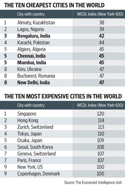 cheapest cities to live in the world cheapest cities to live in the world mumbai cheapest