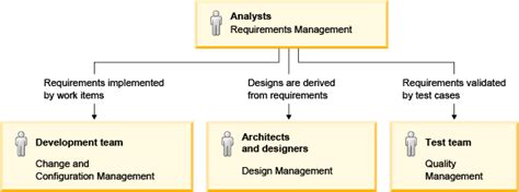html design requirements creating links to development design test and