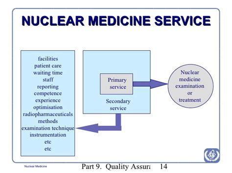 Nuclear Medicine In by Radiation Protection In Nuclear Medicine