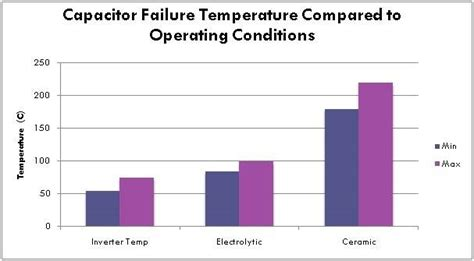 capacitor failure analysis capacitor failure heat 28 images electronic instrumentation failures due to component